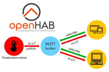 Простая работа с MQTT в OpanHAB 2.x