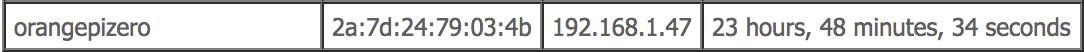 Определяем IP адрес Orange Pi по DHCP списку